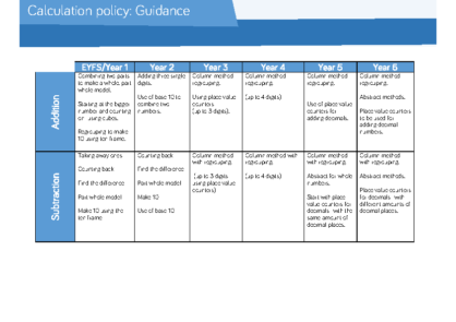 Calculation Policy: Guidance